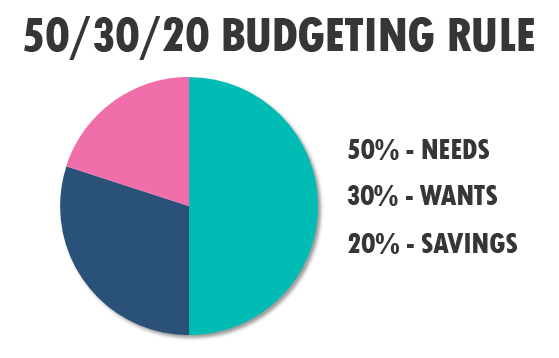 50 30 20 Budgeting Rule breakdown