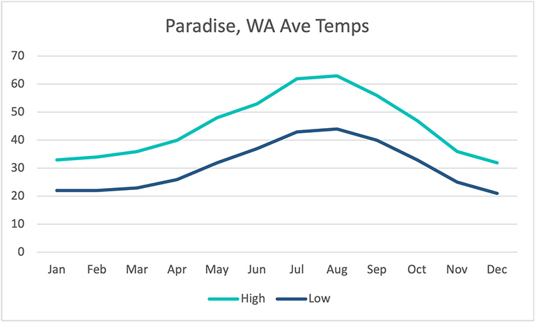 paradise Washington average temperatures